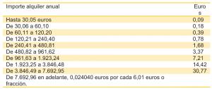 Impuesto alquiler Sevilla